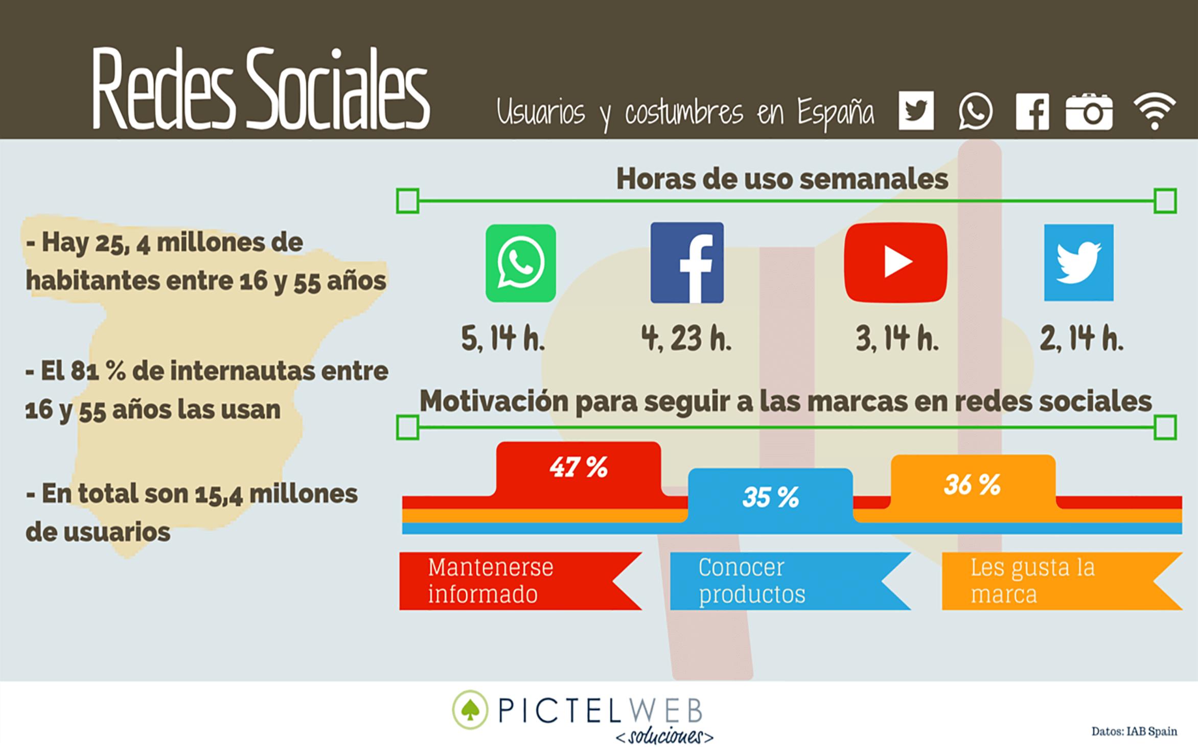 [Infografía] Redes Sociales, usuarios y costumbres en nuestro país