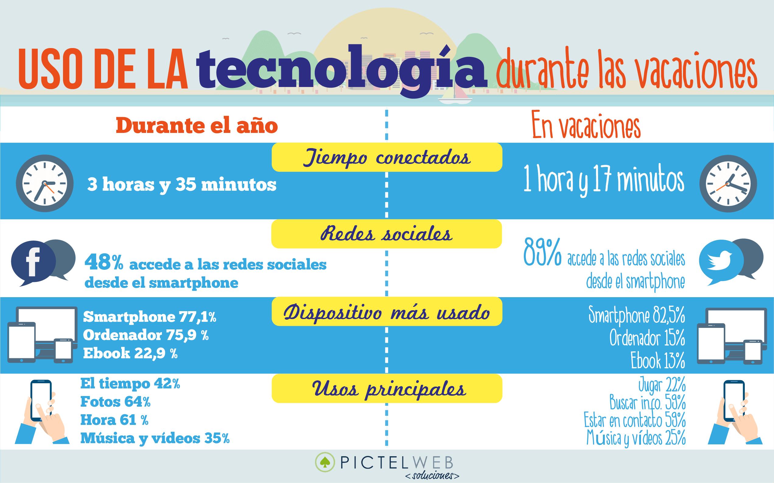 [Infografía] Uso de la tecnología durante las vacaciones